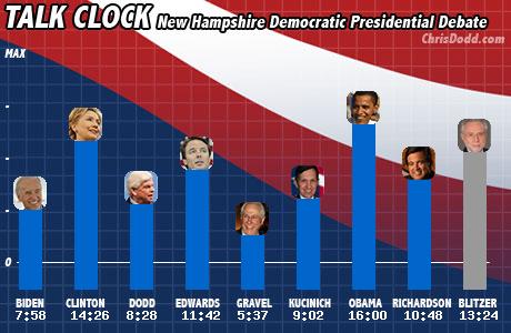 Talk chart