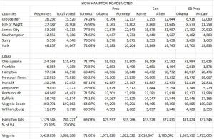 How Hampton Roads Voted
