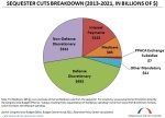 Breaking-Down-the-Sequester-Pie-Chart1