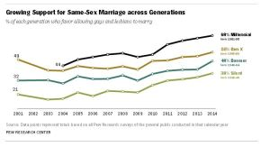 Marriage equality case fast-tracked in 4thCircuit