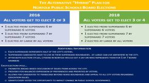 ICYMI: Ditch wards for Norfolk SchoolBoard